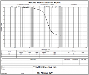 example Particle Size Distribution Report