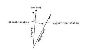 true north vs grid north vs magnetic north